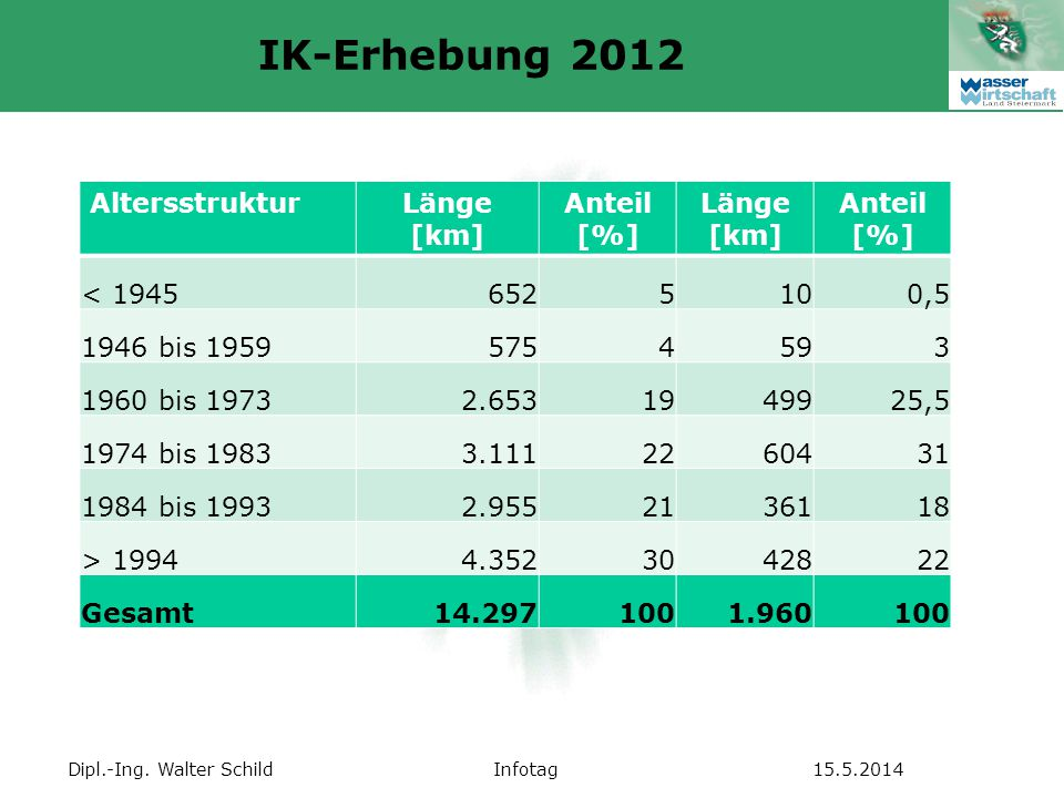 IK-Erhebung 2012 Altersstruktur Länge [km] Anteil [%] < 1945 652 5